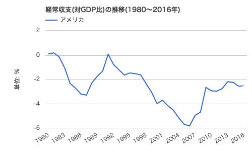 アメリカの経常収支 (GDP比)