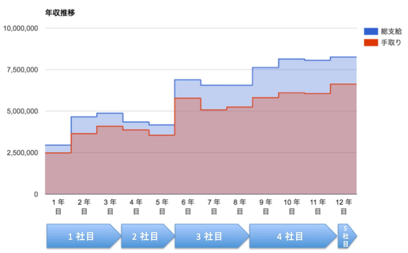 年収推移 (12年間)