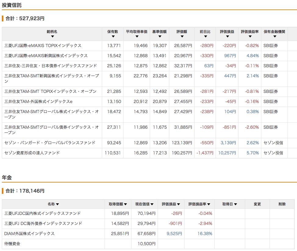 投資信託と年金_1702