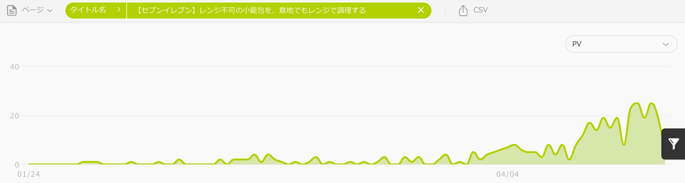 【セブンイレブン】レンジ不可の小籠包を、意地でもレンジで調理する (グラフ)