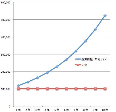複利_借金 (18%)