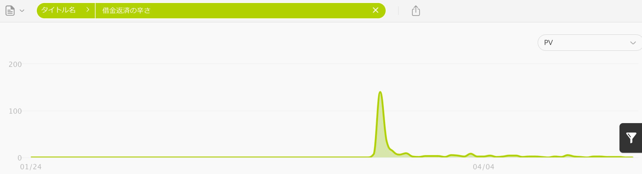 借金返済の辛さ (グラフ)