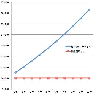 複利_投資 (5%)