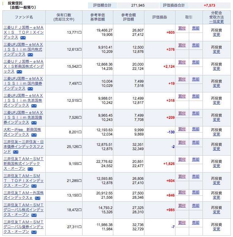 SBI 証券 (2017 年 5 月)