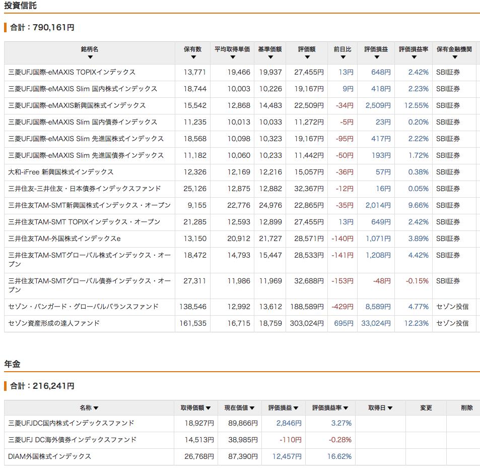 投資信託と年金 (2017/5/31)