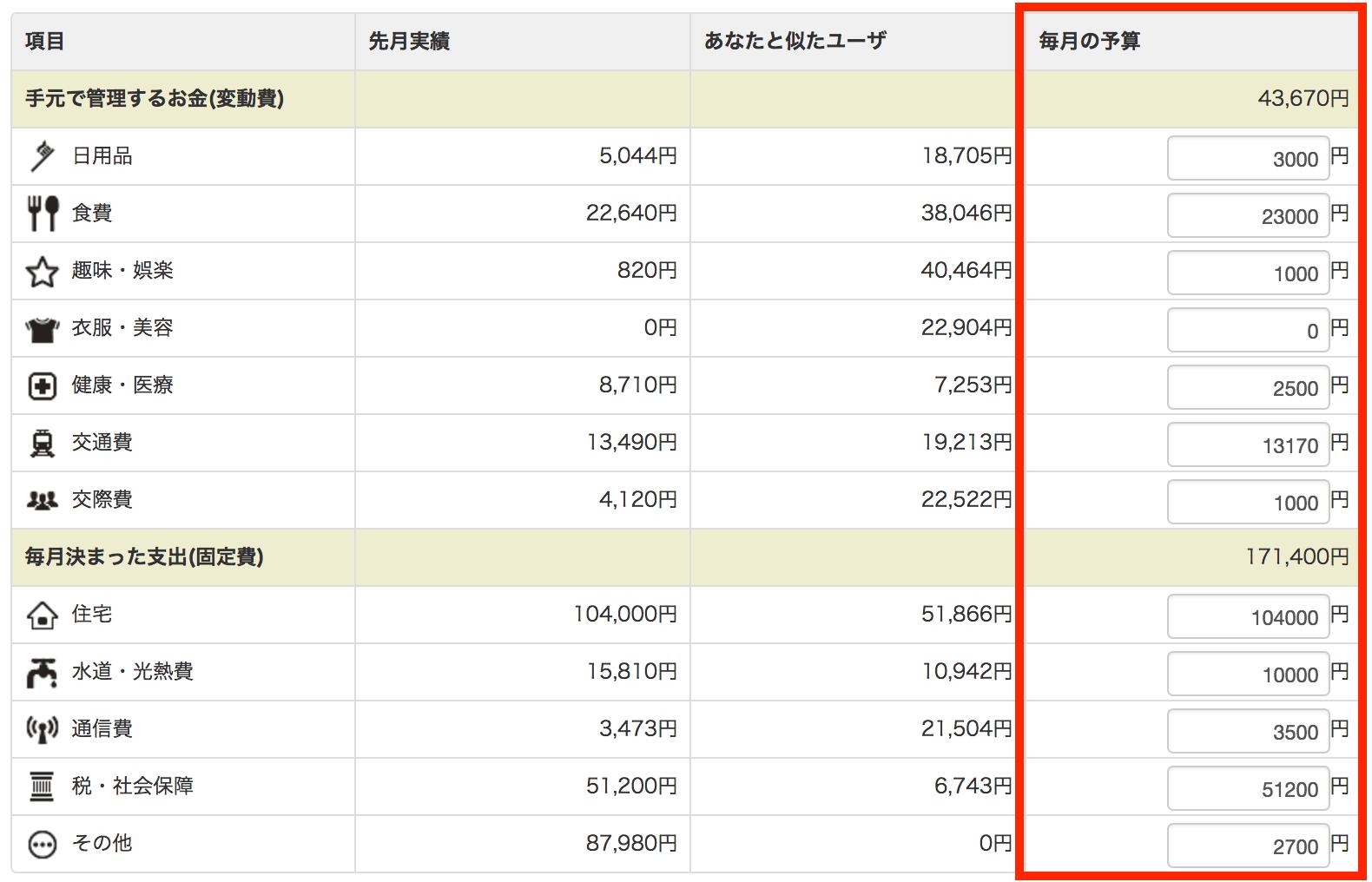 マネーフォワード (予算)