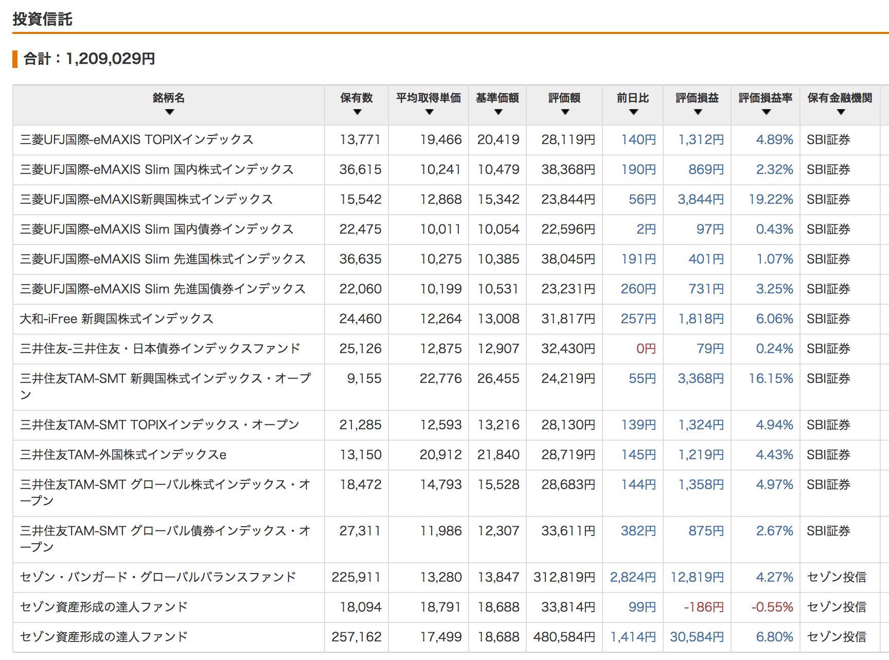 投資信託 (2017/8)