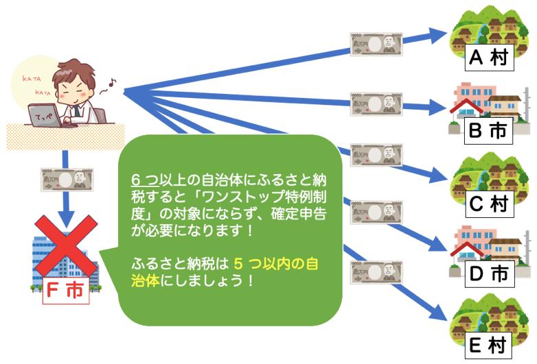 ワンストップ特例制度 条件