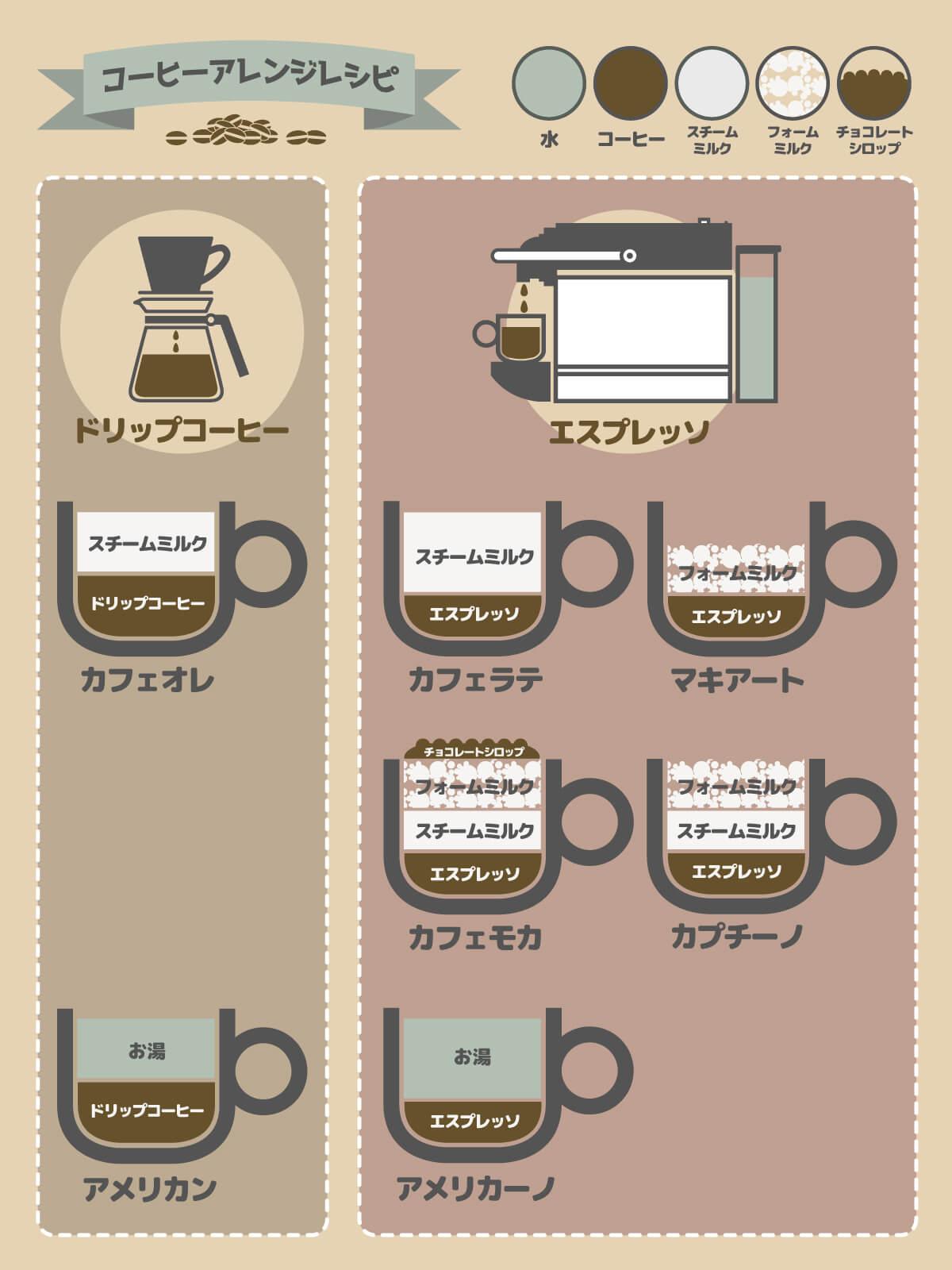 コーヒーアレンジレシピの違い