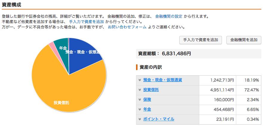 マネーフォワード 資産構成