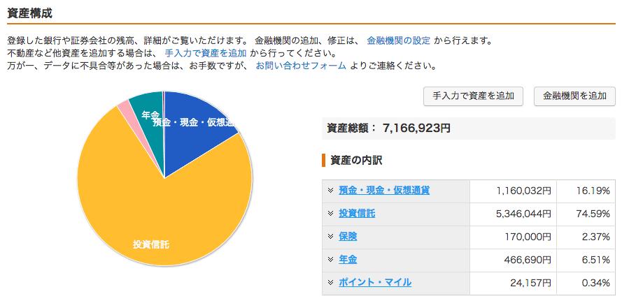 資産構成_1903