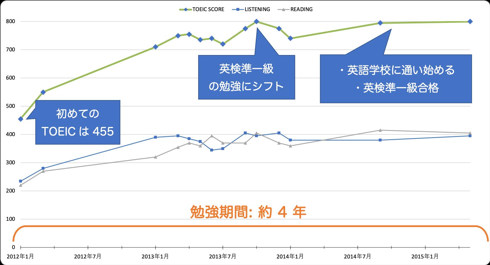 てっぺの英語の歴史