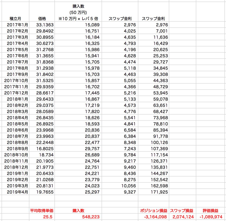 トルコリラ ドルコスト平均法